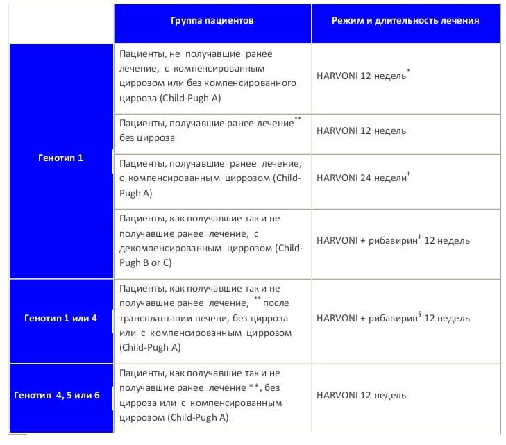 Важные изменения от FDA в лечении гепатита С препаратом Harvoni