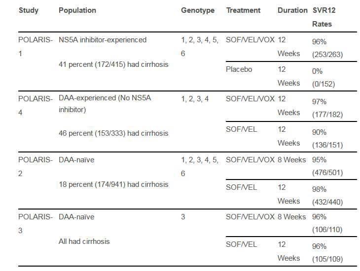 Тройная схема лечения гепатита С препаратами софосбувир, велпатасвир, воксилапревир