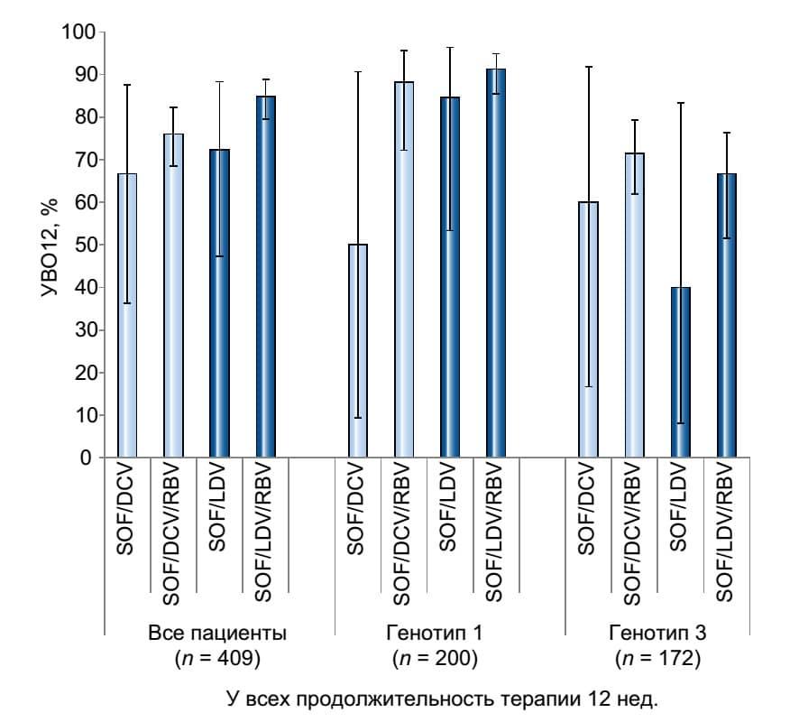 Частота устойчивого вирусологического ответа через 12 нед. после завершения терапии у больных с декомпенсированным циррозом