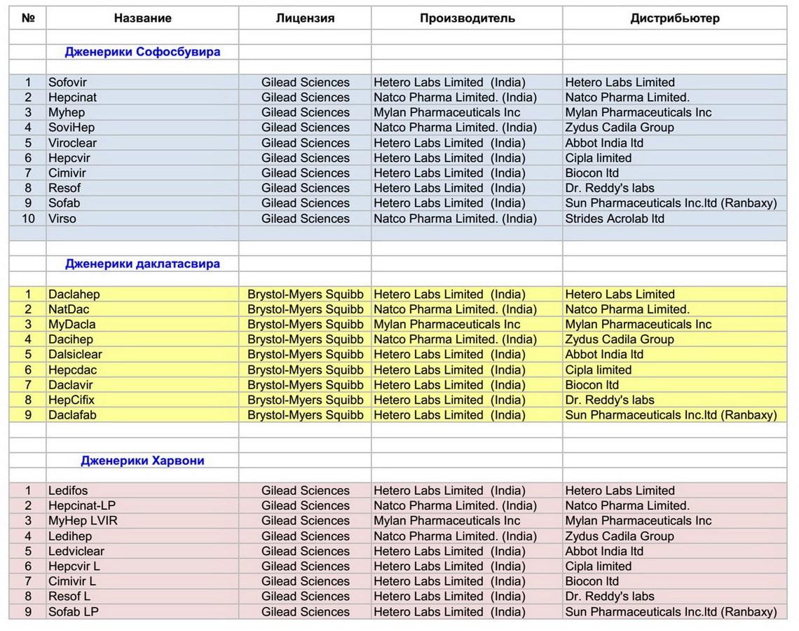 Список индийских компаний - производителей и дистрибьютеров лицензионных дженериков против гепатита С