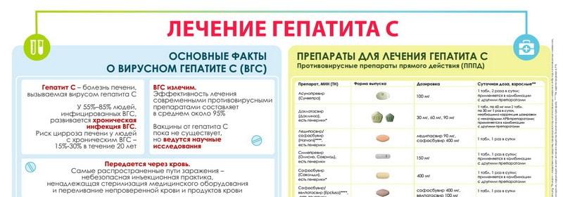 """Плакат """"Лечение гепатита С"""""""