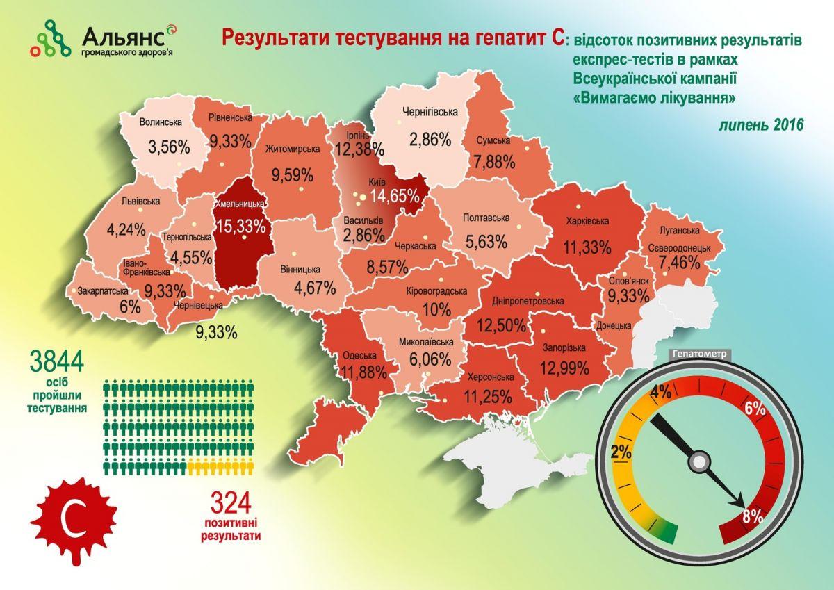 Распространение гепатита С в Украине